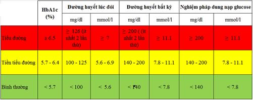 chỉ số glucose của người bệnh tiểu đường