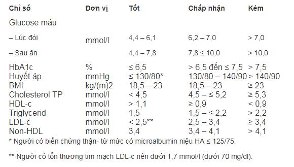 phác đồ điều trị tiểu đường type 2